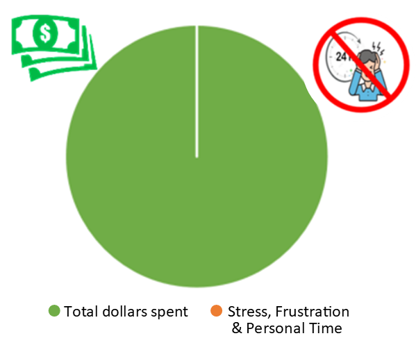 Design Build Remodeling Graph of True Costs